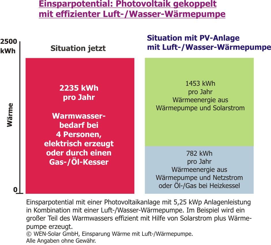 Wunderbar Direktes Warmwassersystem Zeitgenössisch - Elektrische ...